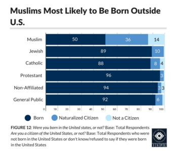 Figure 1: Bar graph showing that Muslims are the most likely faith group to have been born outside the U.S.