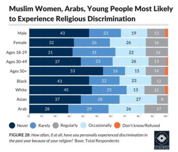 Figure 28: Bar graph showing that Arab, young, and female Muslims are the most likely to experience religious discrimination