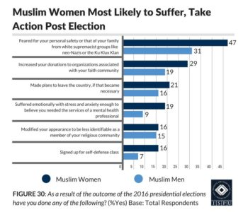 Figure 30: Bar graph showing that Muslim women are more likely than Muslim men to suffer and take action post election