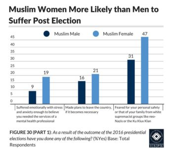Figure 30 (Part 1): A bar graph showing that Muslim women are more likely than men to suffer post election