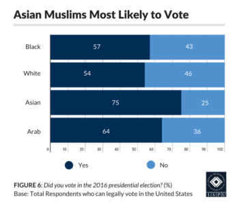 Figure 6: Bar graph showing that Asian Muslims are more likely to vote than White, Black, and Arab Muslims