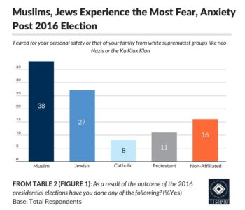 From Table 2 (Figure 1): Bar graph showing that Muslims and Jews experience the most fear and anxiety post 2016 election