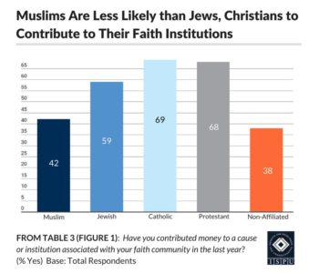 From Table 3 (Figure 1): Bar graph showing that Muslims are less likely than Jews and Christians to contribute to their faith institutions
