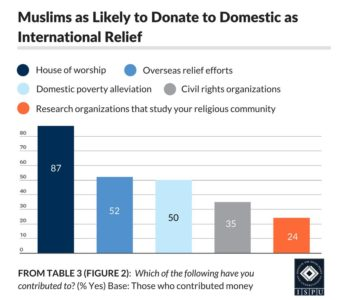 From Table 3 (Figure 2): Bar graph showing that Muslims are as likely to donate to domestic as international relief