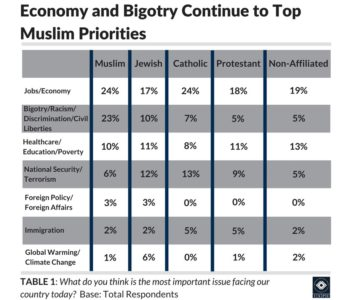 Table 1: Chart showing that the economy and bigotry continue to top Muslim priorities
