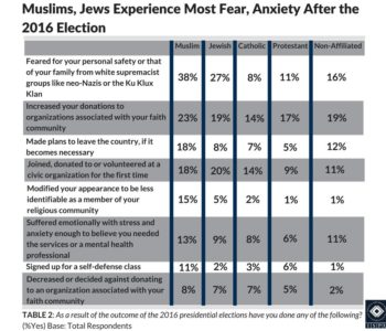 Table 2: Chart showing that Muslims and Jews experience the most fear and anxiety after the 2016 election