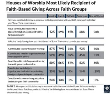 Table 3: Chart showing which houses of worship are the most likely recipients of faith-based giving across faith groups