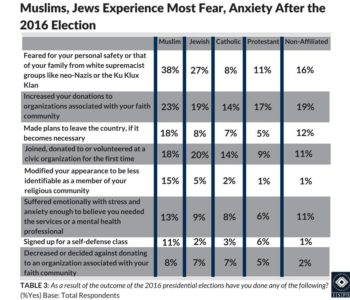Table 3: Chart showing that Muslims and Jews experience the most fear and anxiety after the 2016 election