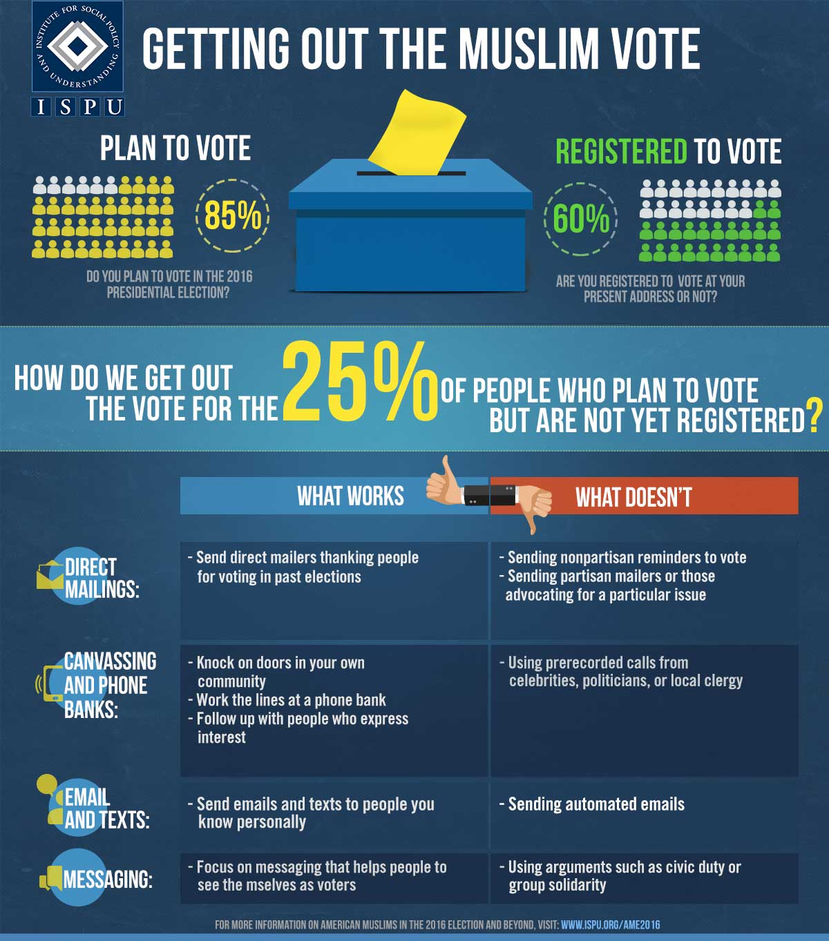 An infographic showing how to get out the Muslim vote. 85% of Muslim plan to vote, but only 60% are registered. How do we get out the vote for the 25% of people who plan to vote but are not yet registered? What works: direct mailers thanking people for voting in past elections, knocking on doors in your community, following up with people, sending emails and texts to people you know personally, focusing on messaging that helps people to see themselves as voters. What doesn't work: sending nonpartisan reminders to vote and sending partisan mailers, using prerecorded calls, sending automated emails, using arguments such as civic duty or group solidarity.