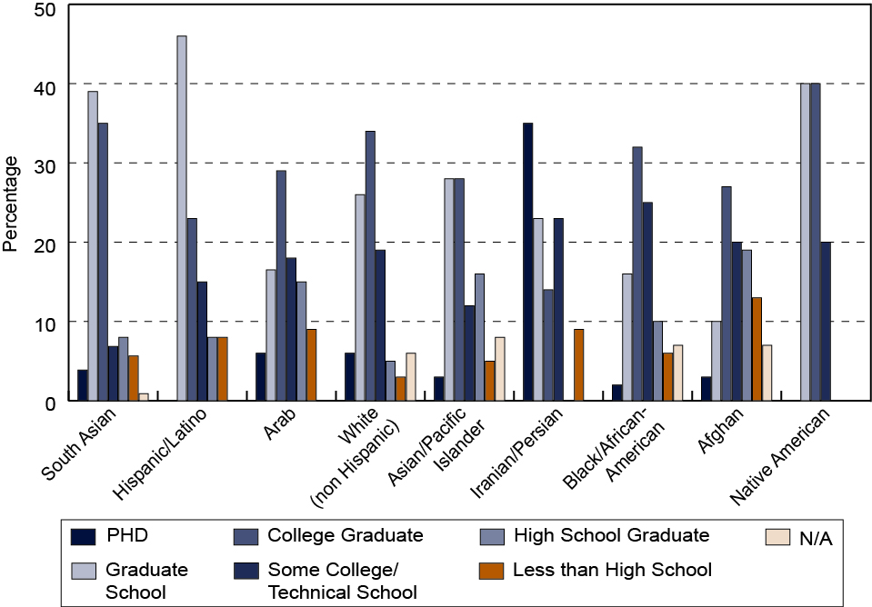 Bar graph comparing ethnicity and education among Bay Area Muslims