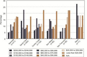 Bar graph comparing county and household income of Bay Area Muslims
