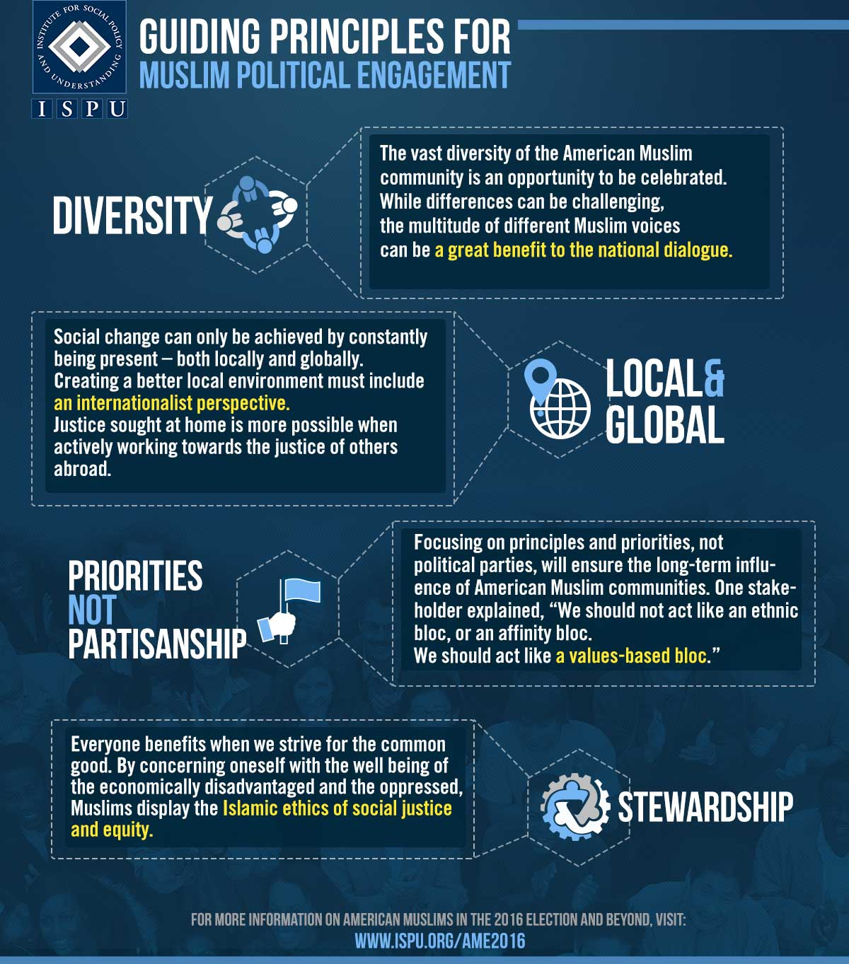 Infographic showing the guiding principles for Muslim Political Engagement. Diversity - While differences can be challenging, the multitude of different Muslim voices can be a great benefit to national dialogue. Local and global - social change can only be achieved by constantly being present, both locally and globally. Priorities not partisanship - Focusing on principles not political parties will ensure the longterm influence of American Muslim communities. Stewardship - By concerning oneself with the well-being of the economically disadvantaged and the oppressed, Muslims display the Islamic ethics of social justice and equity.