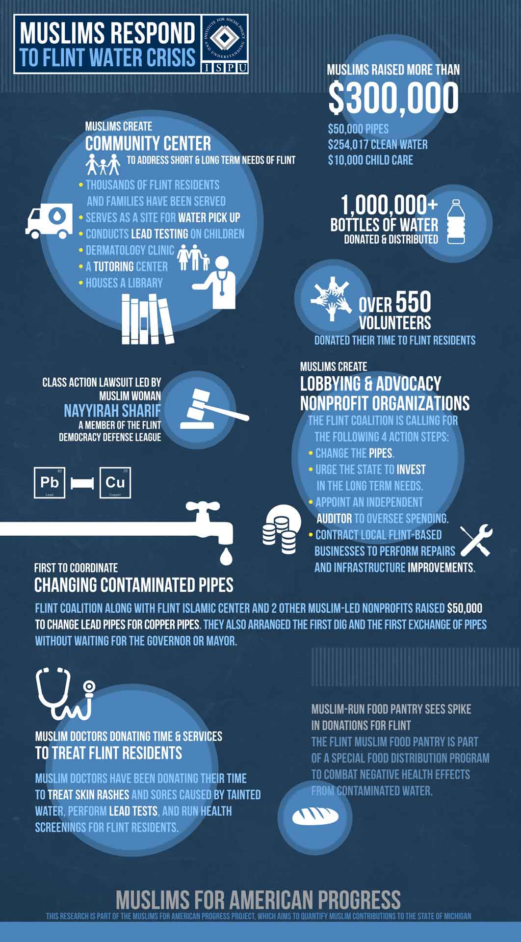 Infographic showing how Muslims responded to the Flint water crisis. Muslims raised more than $300,000. Muslims created a community center to address short and long term needs of Flint. A Muslim woman and member of the Flint Democracy Defense League, Nayyirah Sharif, led a class action lawsuit. Over 550 Muslim volunteers donated their time to Flint residents. Over 1,000,000 bottles of water were donated and distributed by Muslims. Muslim doctors donated their time and services to treat Flint residents. Muslim-run food pantry saw a spike in donations for Flint.