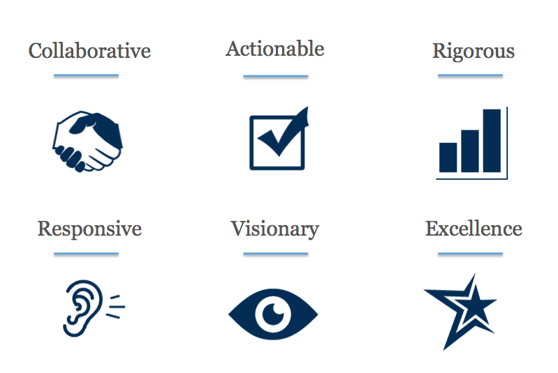 ISPU Values: Collaborative, Responsive, Actionable, Visionary, Rigorous, Excellence