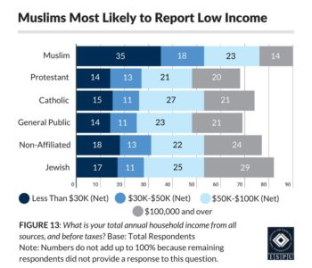 Figure 13: Bar graph showing that Muslims are the most likely faith group to report low income