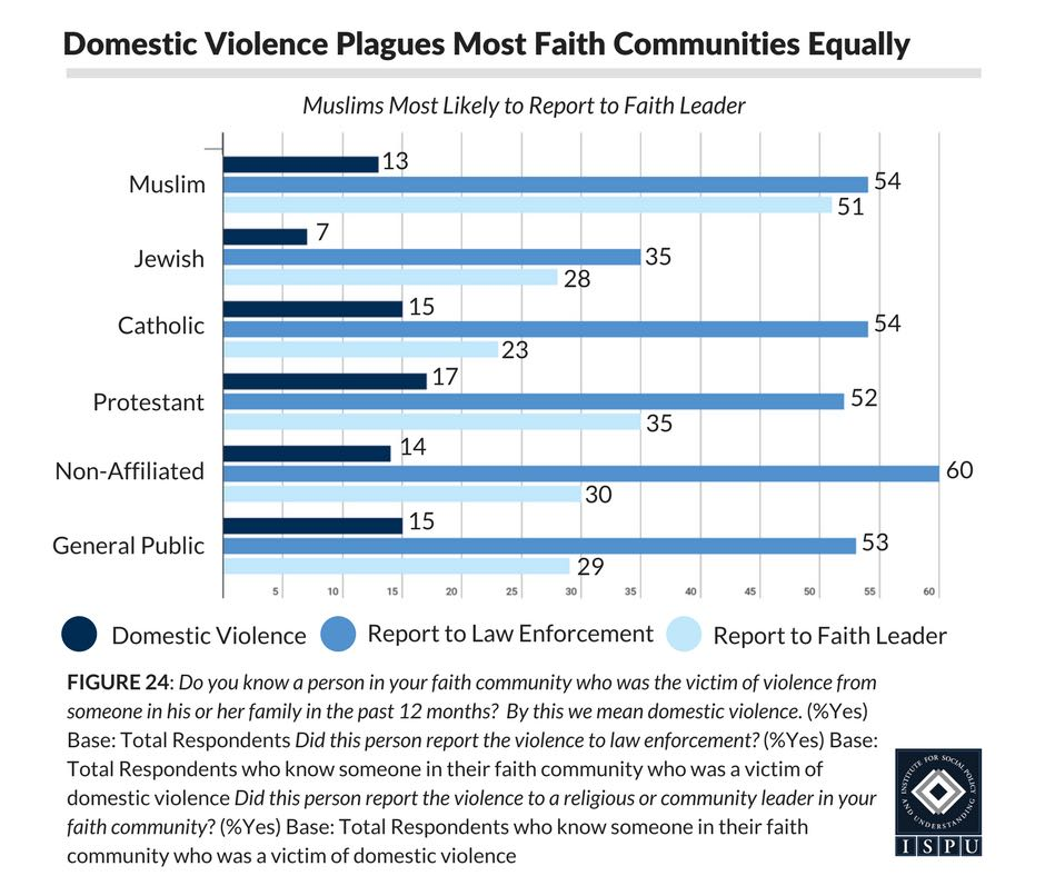 Figure 24: Bar graph showing that domestic violence plagues most faith communities equally, and that Muslims are most likely to report violence to their faith leader