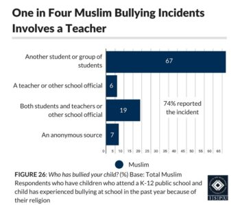 Figure 26: Bar graph showing that 1 in 4 Muslim bullying incidents involves a teacher