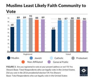Figure 3: Bar graph showing that Muslims are the least likely faith community to vote