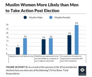 Figure 30 (Part 2): A bar graph showing that Muslim women are more likely than men to take action post election