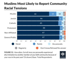 Figure 31: A bar graph showing that Muslims are more likely than other American faith groups to report community racial tensions