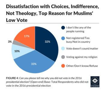 Figure 4: Pie graph showing that dissatisfaction with choices and indifference, not theology, were the top reasons for Muslim's low voter turn-out