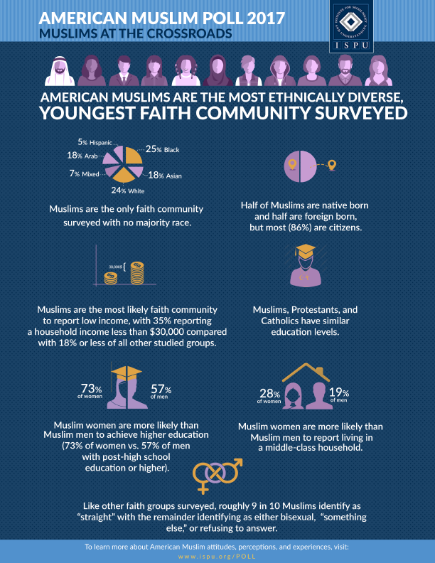 American Muslims are the most ethnically diverse, youngest faith community surveyed infographic