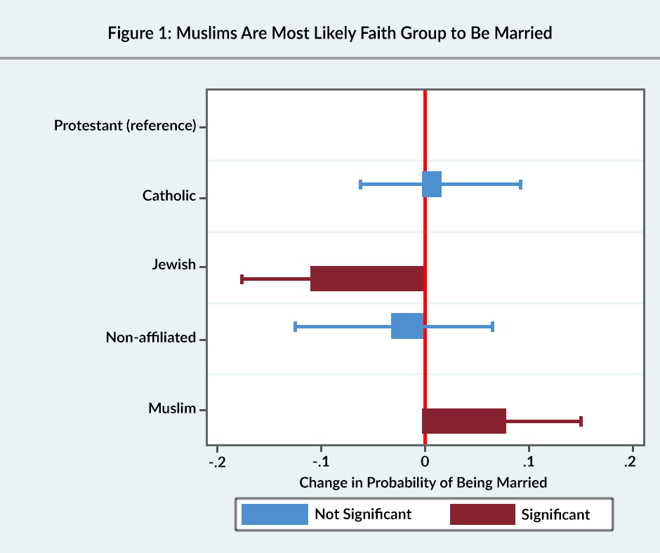 Figure 1: Muslims are the most likely faith group to be married