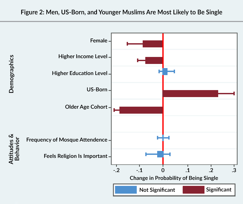 Figure 2: Men, US-born, and younger Muslims are most likely to be single