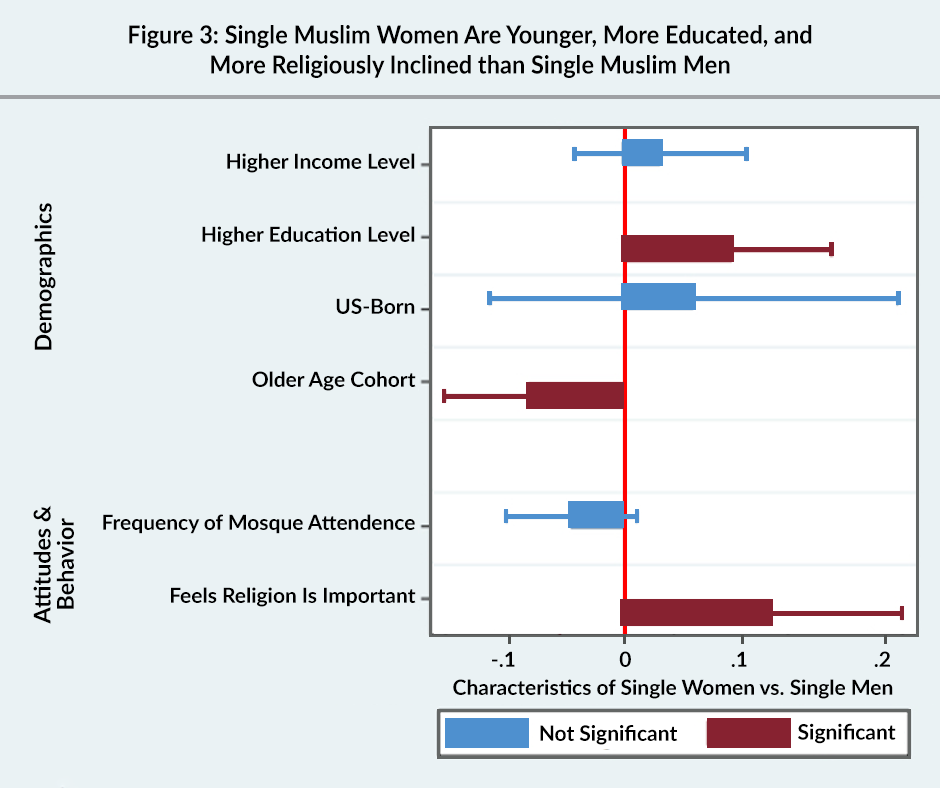 Figure 3: Single Muslim women are younger, more educated, and more religiously inclined than single Muslim men