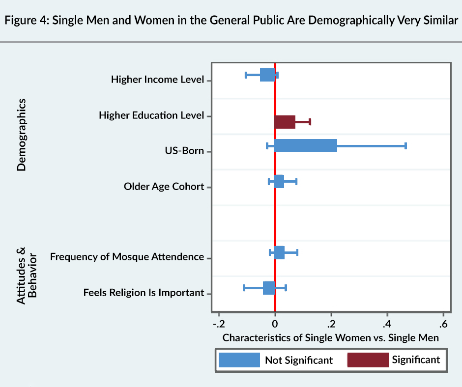 Figure 4: Single men and women in the general public are demographically very similar