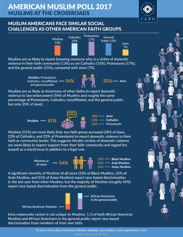 Muslim Americans Face Similar Social Challenges as Other American Faith Groups graphic