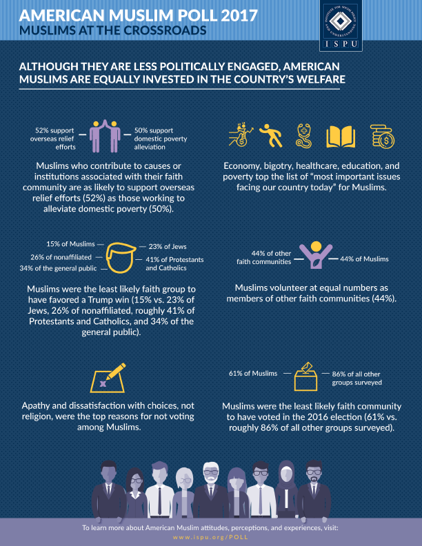 Although they are less politically engaged, American Muslims are equally invested in the country's welfare Infographic
