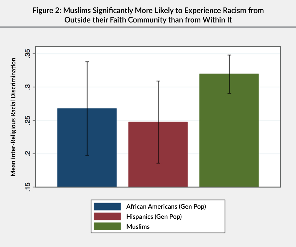 Figure 2: A bar graph showing that Muslims are significantly more likely to experience racism from outside their faith community than from within it