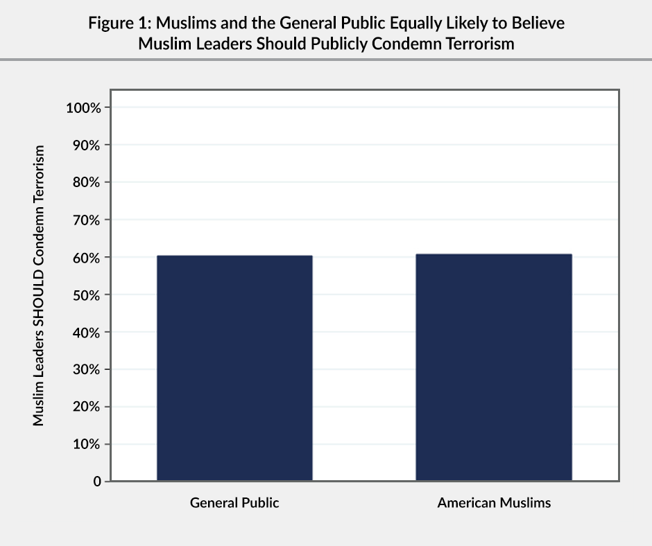 Figure 1: A bar graph showing that Muslims and the general public (60%) are equally likely to believe Muslim leaders should publicly condemn terrorism.