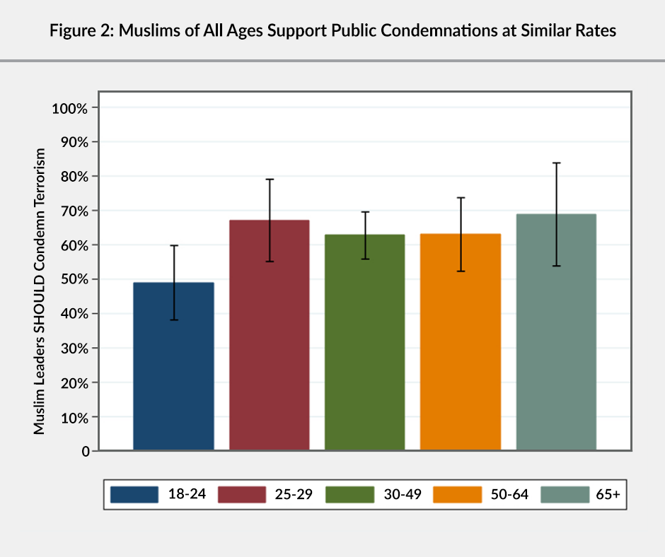 Figure 2: A bar graph showing that Muslims of all ages support public condemnations at similar rates. Almost 50% of 18 to 24 year olds polled. About 67% of 25 to 29 year-olds polled. About 63% of 30 to 49 year-olds polled. About 63% of 50 to 64 year-olds polled. About 69% of 65+ year-olds polled.
