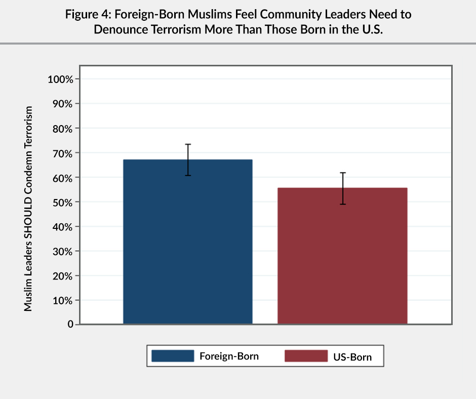 Figure 4: A bar graph showing that foreign-born Muslims (about 68%) feel community leaders need to denounce terrorism more than those born in the US (about 56%).