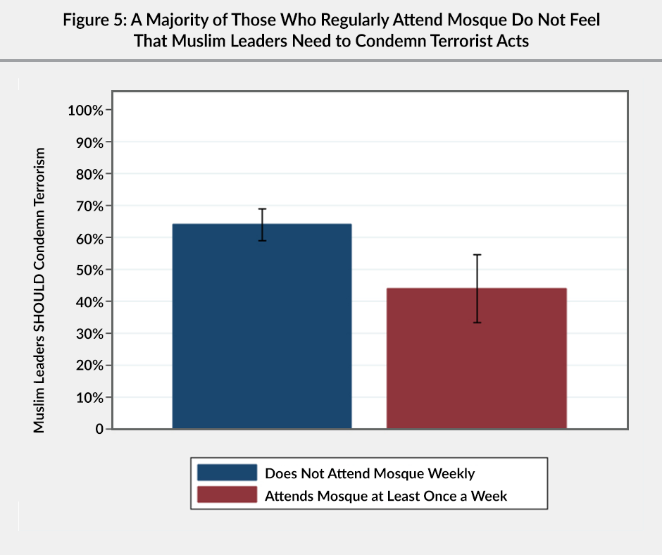 Figure 5: A bar graph showing that a majority of Muslims who regularly attend mosque (55%) do not feel that Muslim leaders need to condemn terrorist acts, compared to 35% of Muslims that do not attend a mosque weekly.