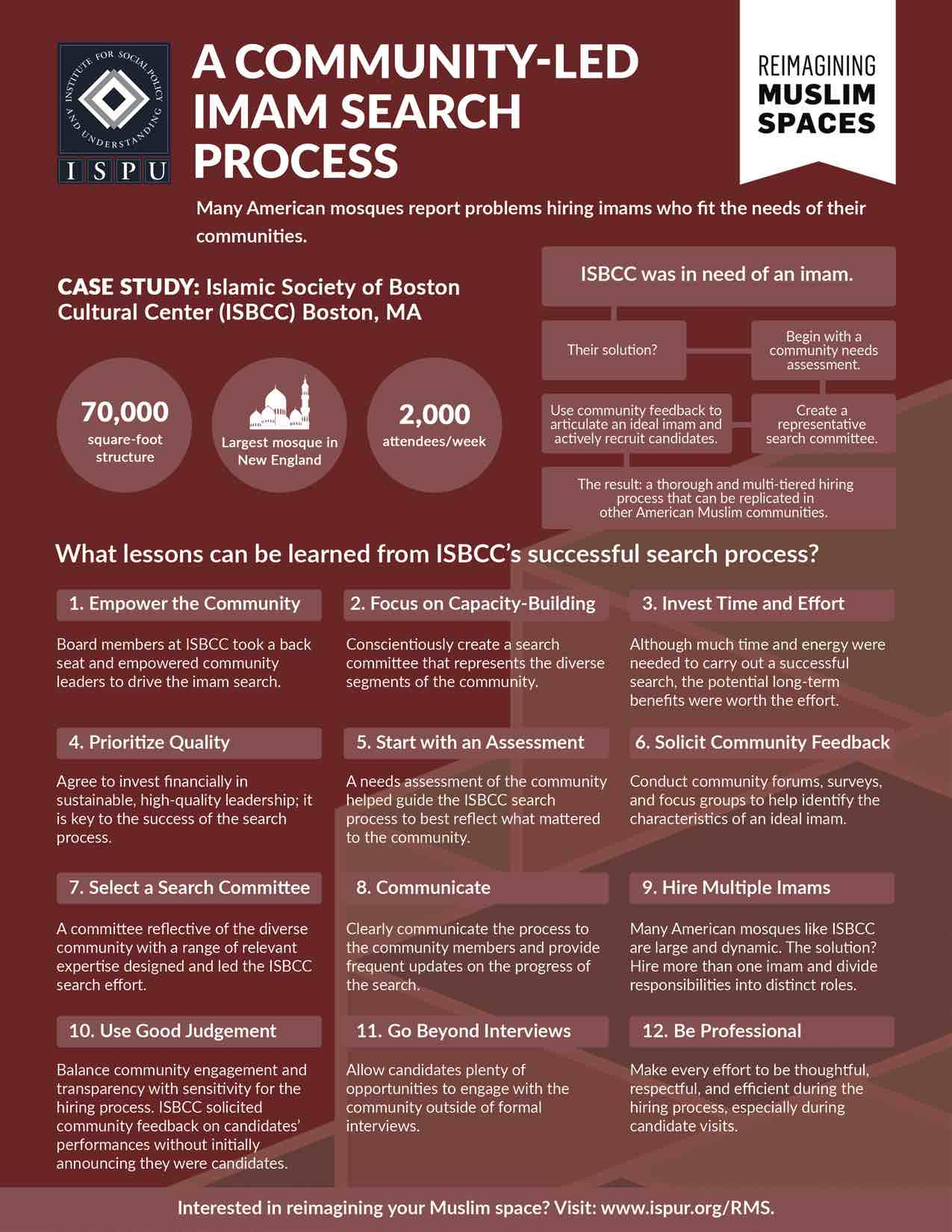 A Community-Led Imam Search Process Infographic