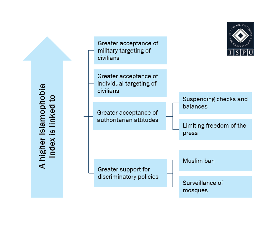 A graphic showing that a higher Islamophobia Index is linked to greater acceptance of military/individual targeting of civilians, greater acceptance of authoritarian attitudes, greater support for discriminatory policies such as the Muslim ban and surveillance of mosques