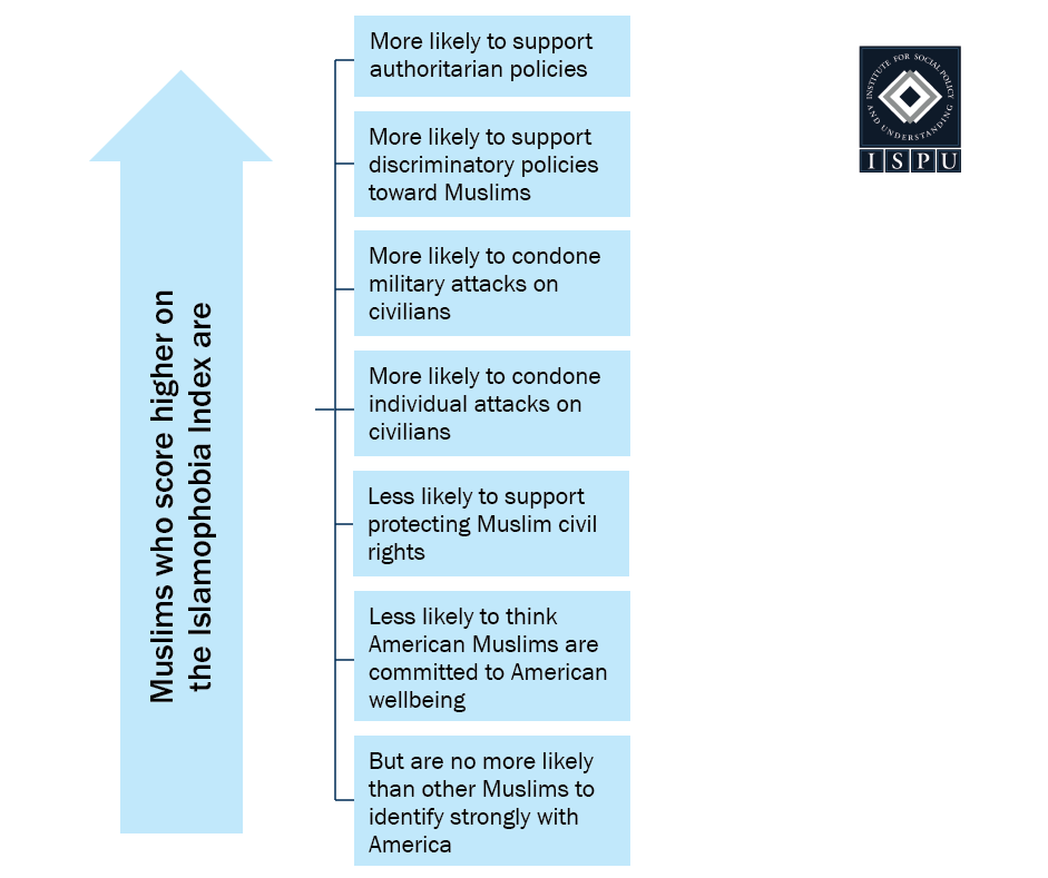 A graphic showing that Muslims who score higher on the Islamophobia Index are more likely to support authoritarian policies, more likely to support discriminatory policies toward Muslims, more likely to condone military/individual attacks on civilians, less likely to support protecting Muslim civil rights, less likely to think American Muslims are committed to American well-being, but are no more likely than other Muslims to identify strongly with America