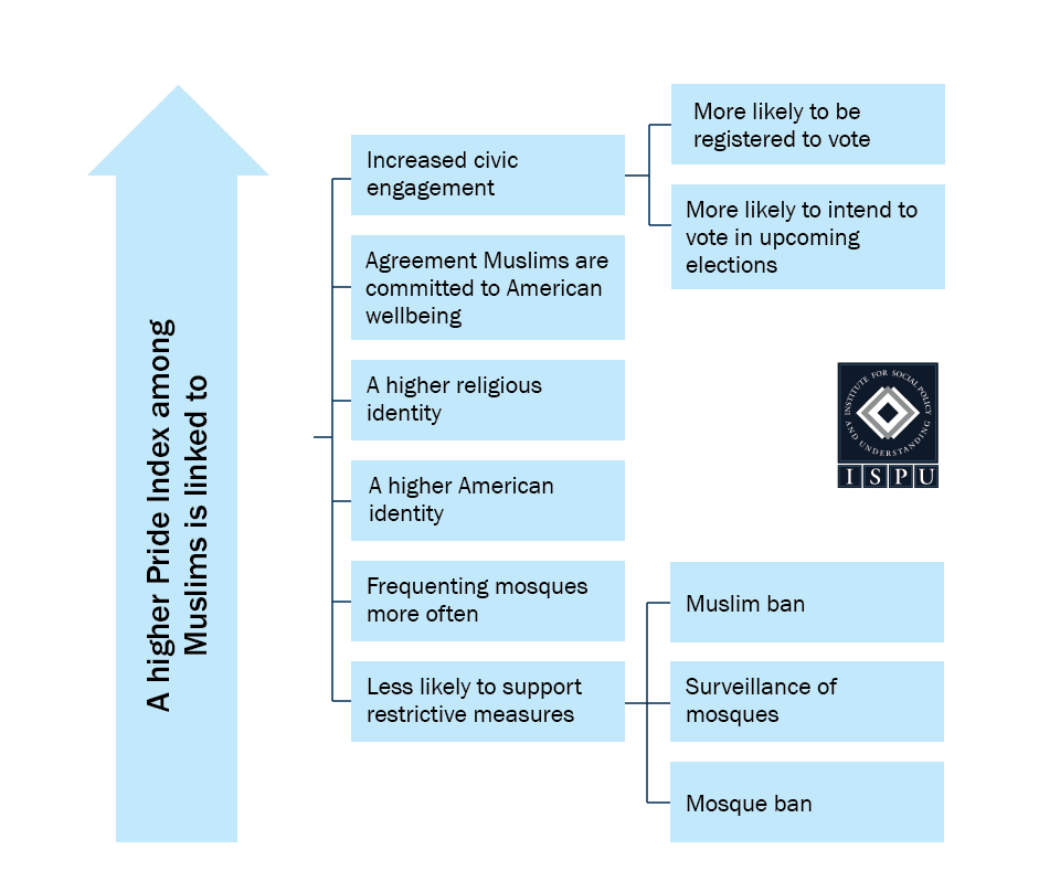 A graphic showing that a higher Pride Index among Muslims is linked to increased civic engagement, agreement Muslims are committed to American well-being, a higher religious identity, a higher American identity, frequenting mosques more often, and less likely to support restrictive measures like the Muslim ban, surveillance of mosques, and mosque ban
