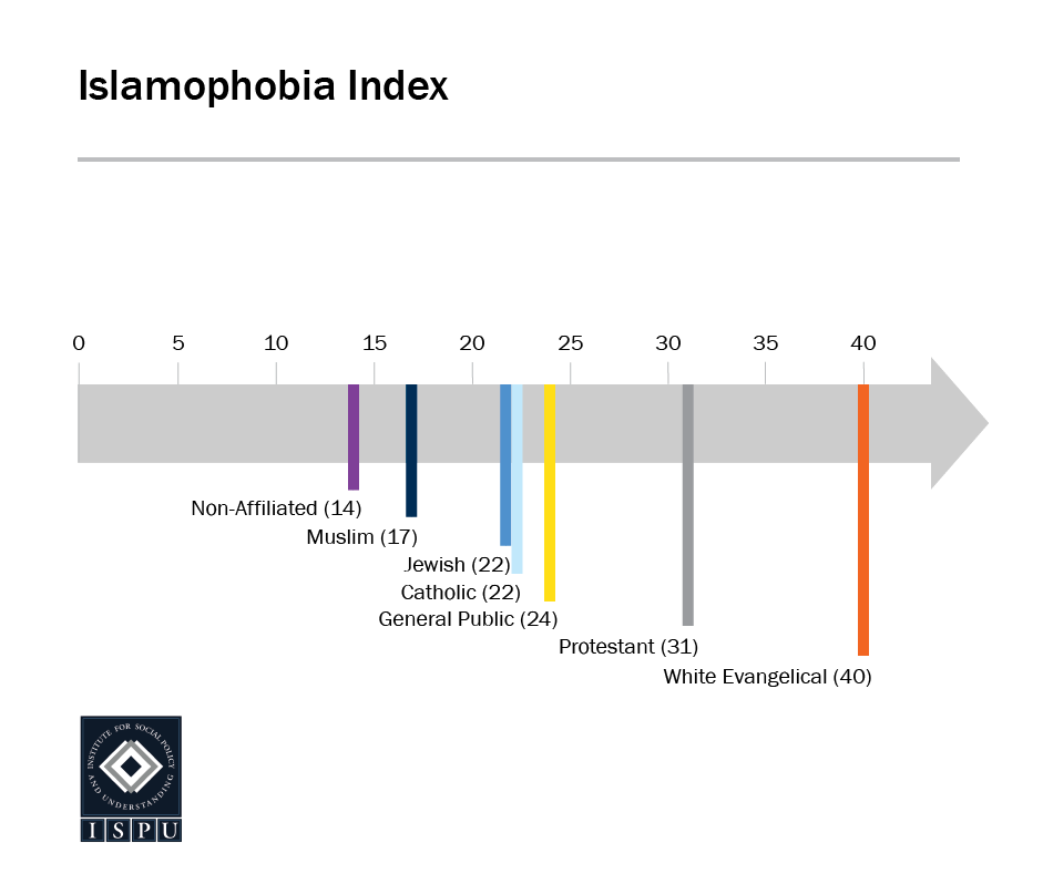 An arrow graphic showing American religious groups rated on the Islamophobia Index: Non-affiliated (14), Muslim (17), Jewish (22), Catholic (22), General Public (24), Protestant (31), White Evangelical (40)