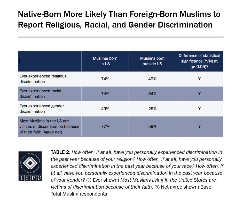 A table showing that native-born Muslims are more likely than foreign-born Muslims to report religious, racial, and gender discrimination