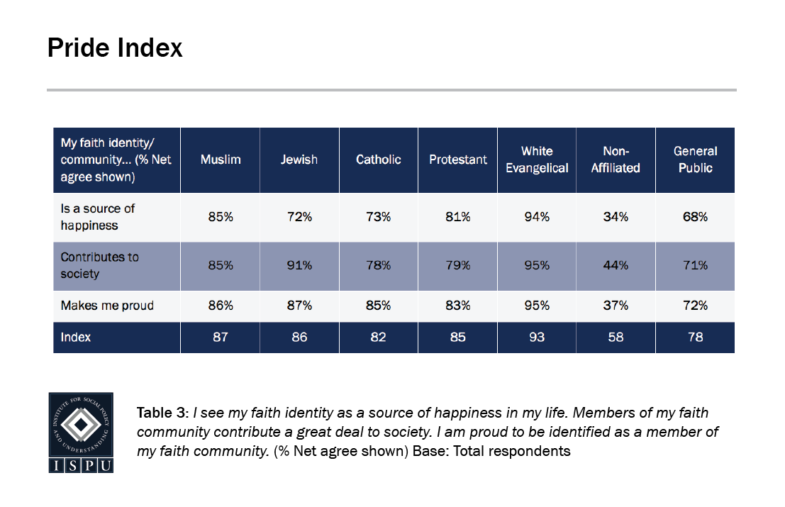 A table showing the Pride Index of American faith groups