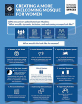 Creating a More Welcoming Mosque for Women Infographic