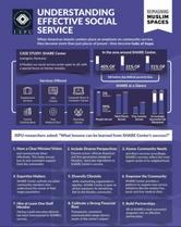 Understanding Effective Social Service infographic