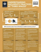 Understanding Inclusivity Practices at Third Spaces infographic