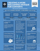 Creating a More Welcoming Mosque for Converts Infographic