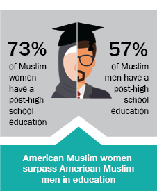 """One profile in a graduation cap with two faces on each side: on the left is a woman wearing a hijab with the text """"73% of Muslim women have a post-high school education; on the right is a bearded man in glasses next to the text, """"57% of Muslim men have a post-high school education"""""""