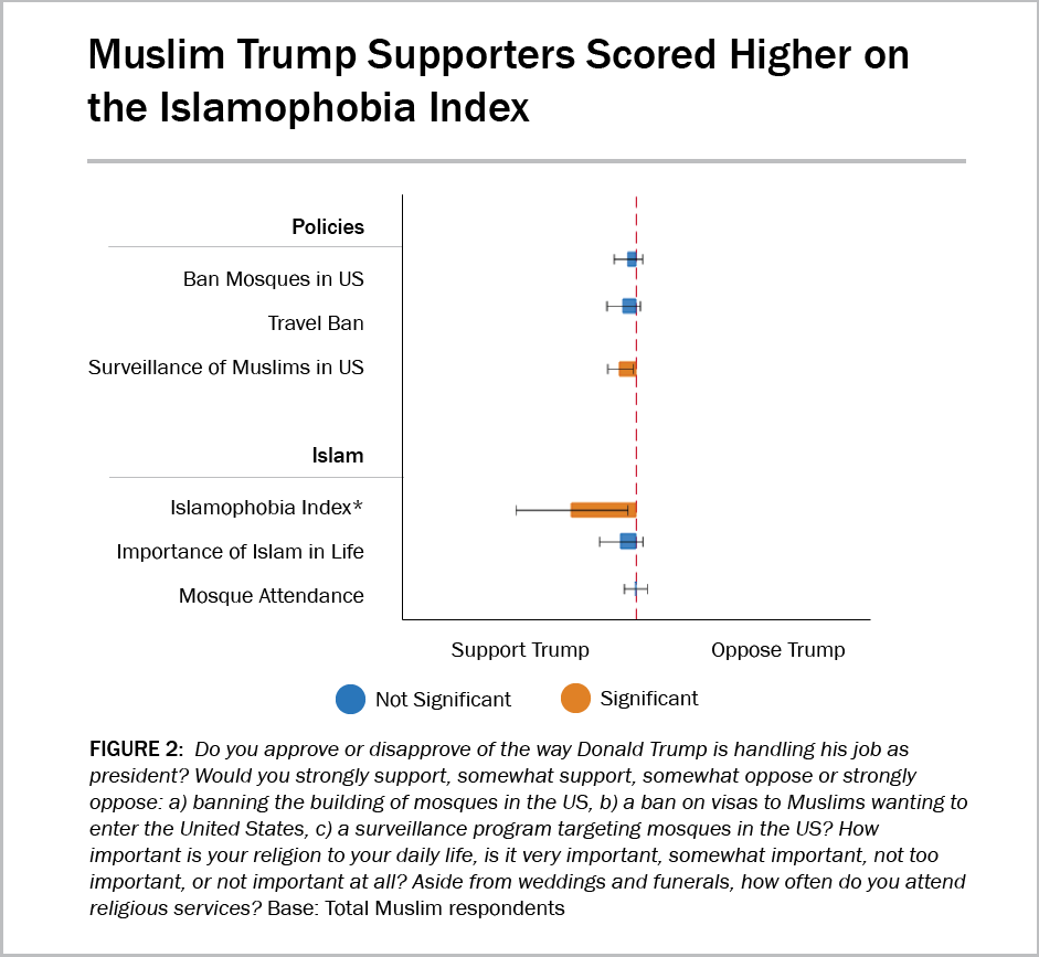 A graph showing that Muslim Trump supporters scored higher on the Islamophobia Index